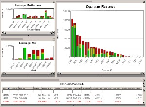 Data Visualization Software, Comparing Operator Performance