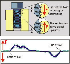 Thread Roller Die Misalignment Force Diagram