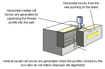 Thread Rolling Force Diagram